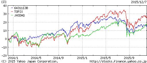 sekai-kabu-vs-index
