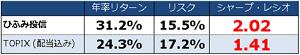 123-ratio