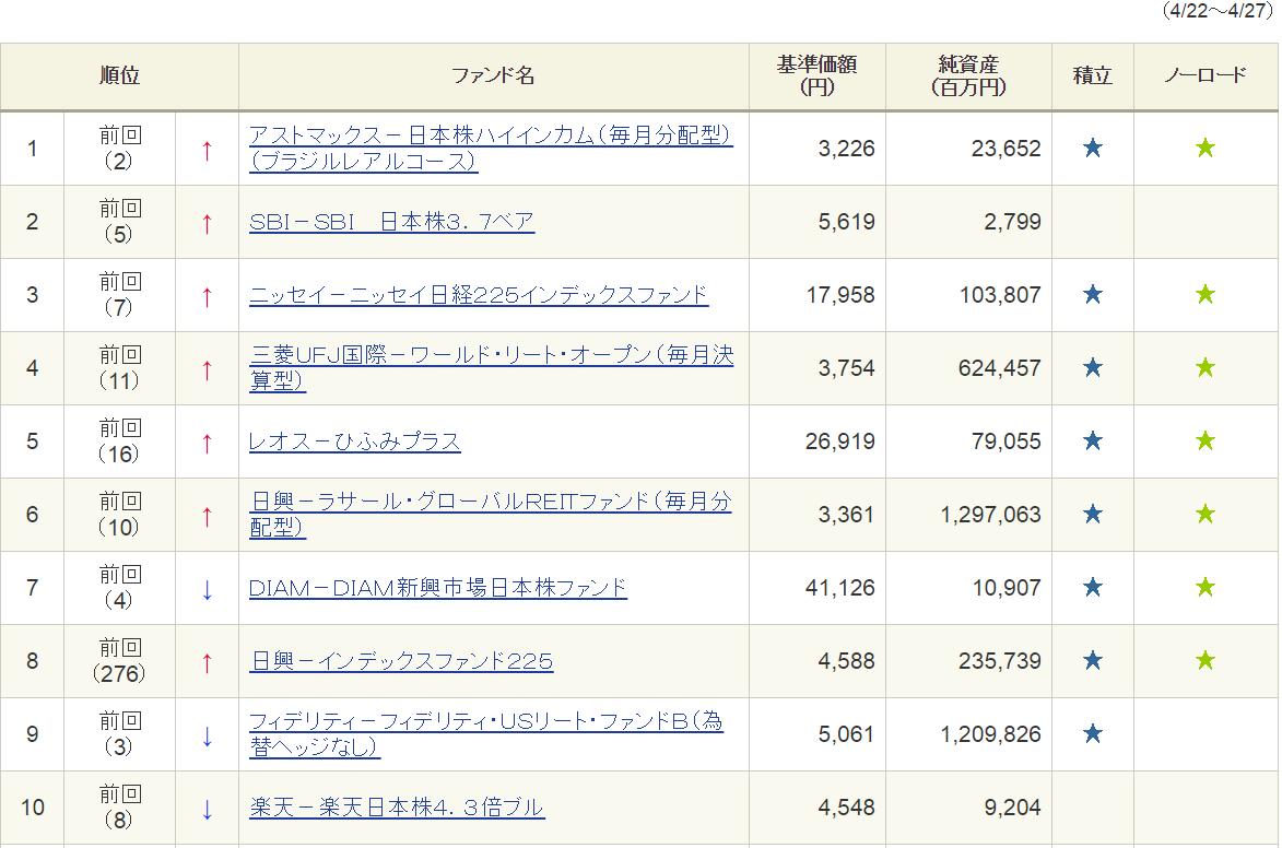 20160427-sbi-ranking-sale
