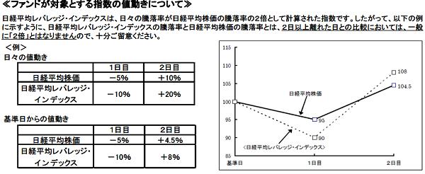 etf-nextfunds-nikkei-leverage1