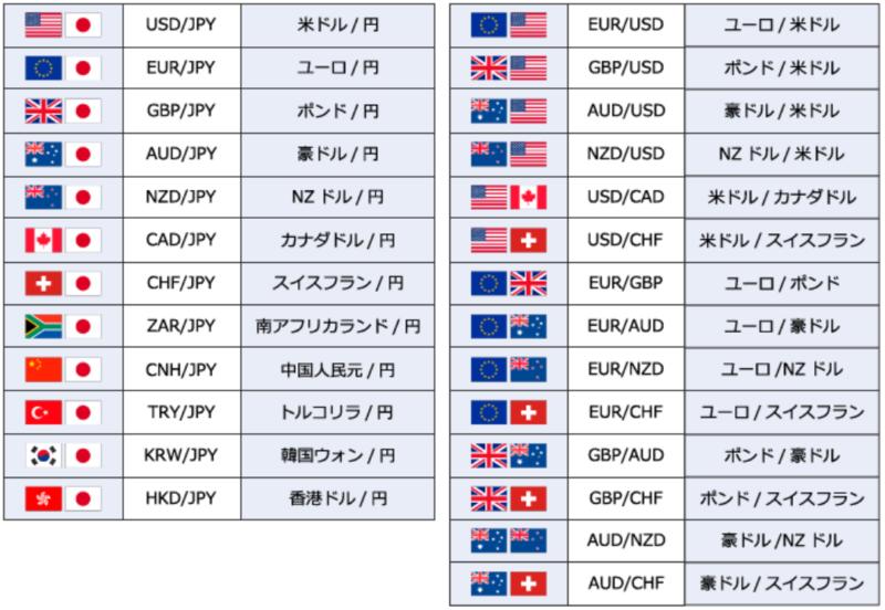 SBIFXトレードとSBI証券(SBI FX α)でのFX取引の違い