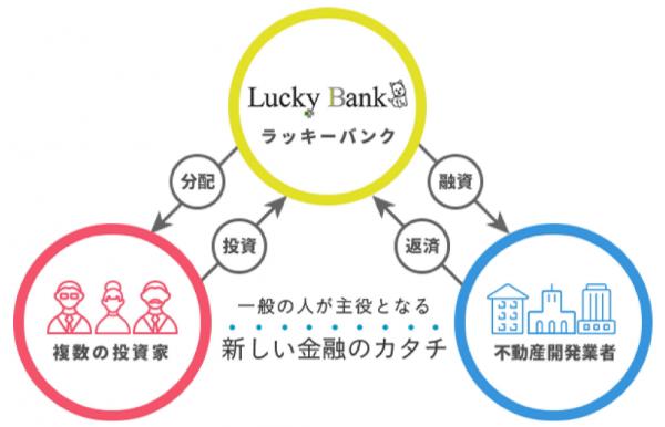 social-lending-luckybank-subsidiary1