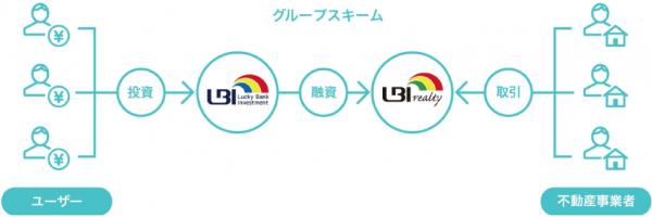social-lending-luckybank-subsidiary3
