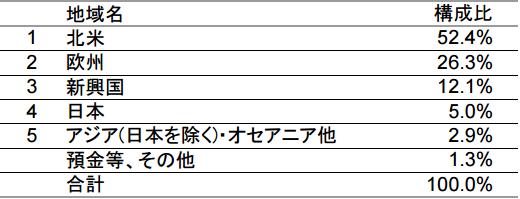 tousin-picte-global-income-stock1