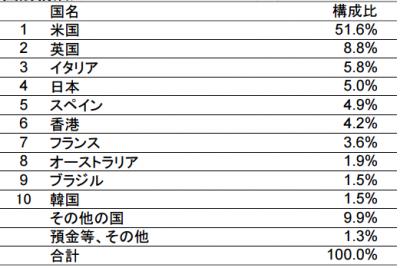 tousin-picte-global-income-stock2