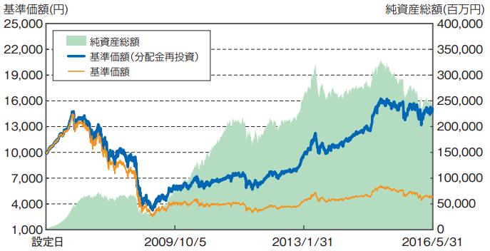 tousin-diam-global-reit-index5