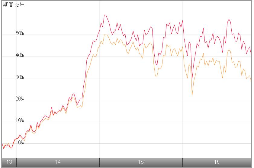 tousin-diam-global-reit-index6