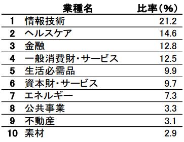 tousin-imizuho-us-stock-index1