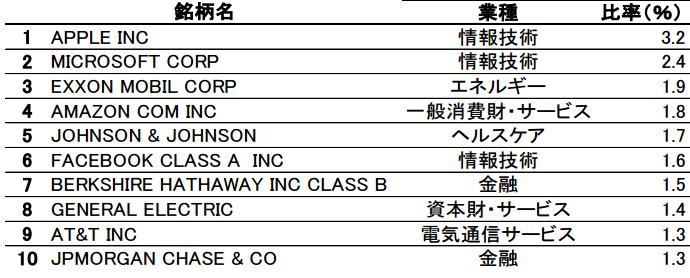 tousin-imizuho-us-stock-index2