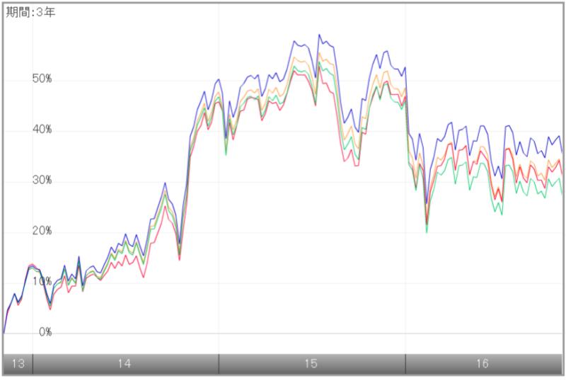 tousin-imizuho-us-stock-index3