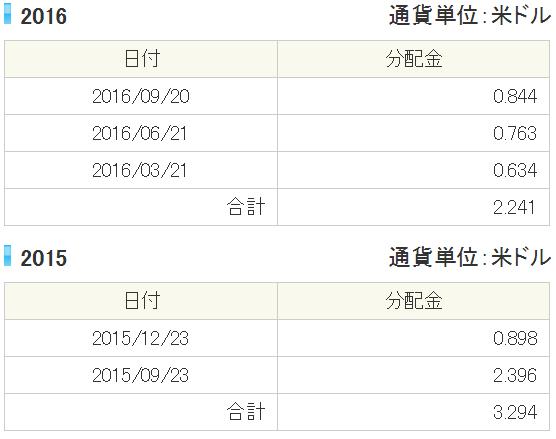 etf-vdc4