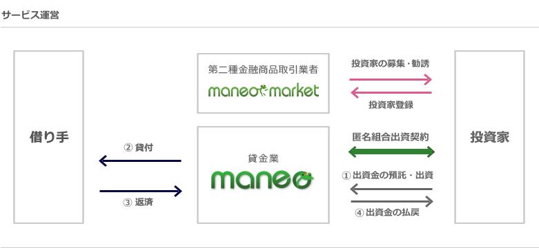 social-lending-maneo2