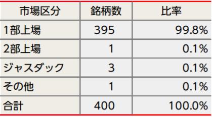 tousin-nissei-jpx-nikkei4001
