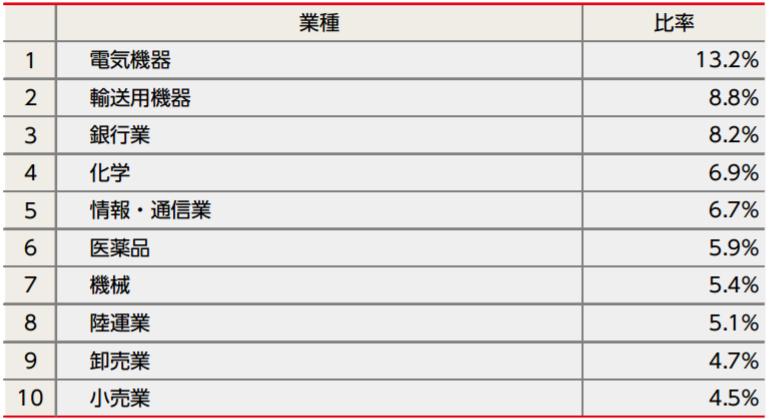 tousin-nissei-jpx-nikkei4002