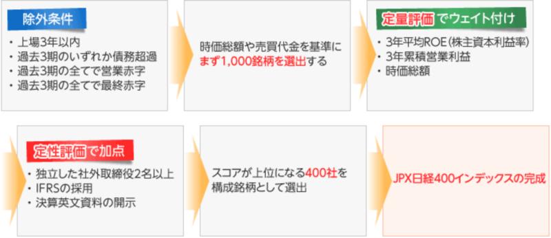 tousin-nissei-jpx-nikkei4004