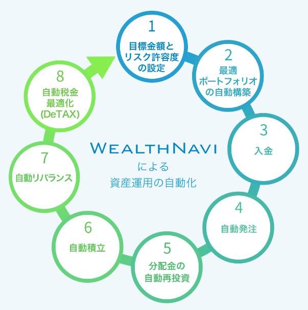ウェルスナビ(WealthNavi)-資産運用の全プロセスを自動化