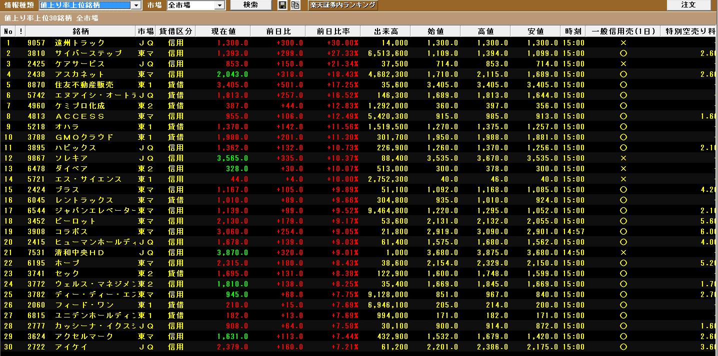 ランキング 楽天 証券