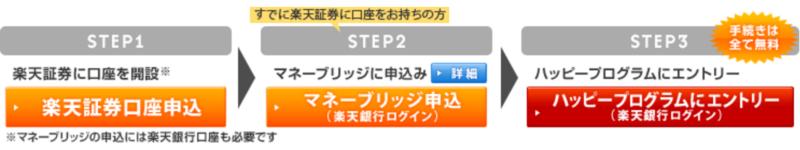 ハッピープログラムの申込手順