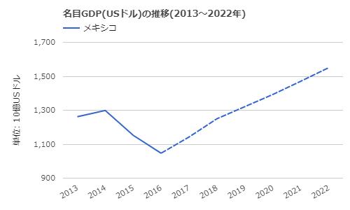メキシコ-名目GDPの推移2
