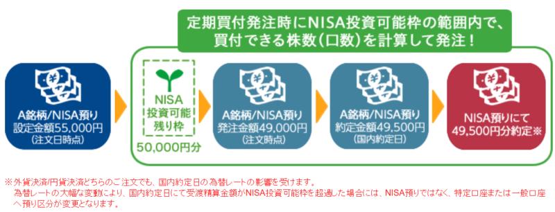 NISA枠ぎりぎり注文