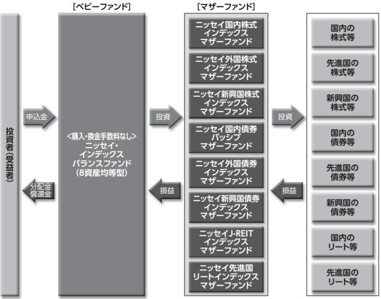 ニッセイ・インデックスバランスファンド(8資産均等型)-ファンドの仕組み