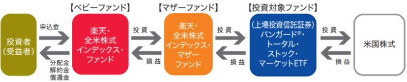 楽天・全米株式インデックス・ファンドの特徴