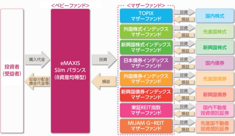 eMAXIS Slimバランス(8資産均等型)-ファンドの仕組み
