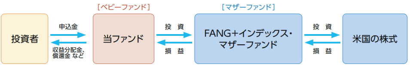 iFreeNEXT FANG+インデックスの特徴-ファンドの仕組み