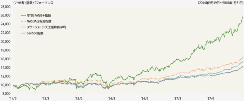 NYSE FANG+指数(円ベース)