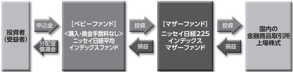 ニッセイ日経平均インデックスファンド-ファンドの仕組み