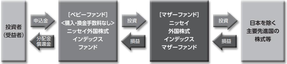 ニッセイ外国株式インデックスファンド-ファンドの仕組み
