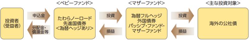 たわらノーロード 先進国債券(為替ヘッジあり)-ファンドの仕組み