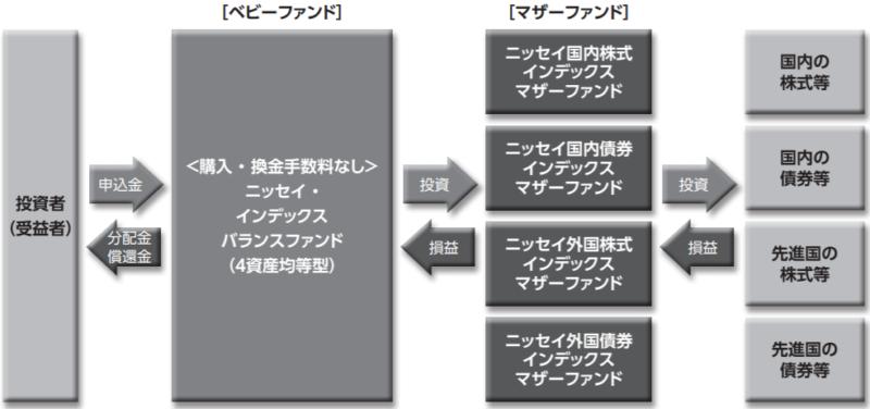 ニッセイ・インデックスバランスファンド(4資産均等型)の特徴