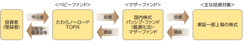 たわらノーロード TOPIX-ファンドの仕組み