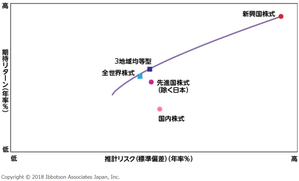 eMAXIS Slim 全世界株式(3地域均等型)の特徴