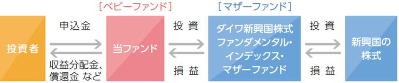 iFree 新興国株式インデックス-ファンドの仕組み