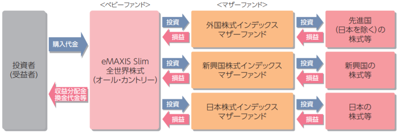 eMAXIS Slim 全世界株式(オール・カントリー)-ファンドの仕組み