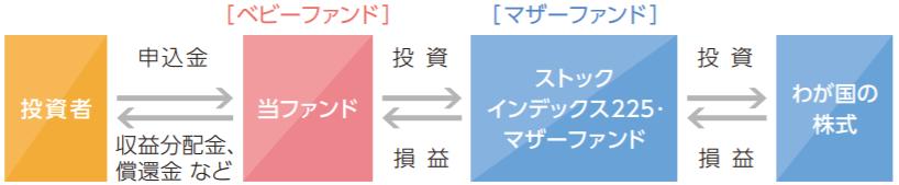 iFree 日経225インデックス-ファンドの仕組み
