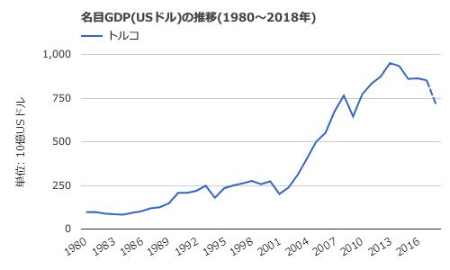 トルコ名目GDPの推移