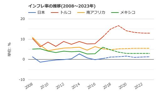 トルコインフレ率の推移