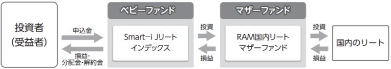 Smart-i Jリートインデックスの特徴