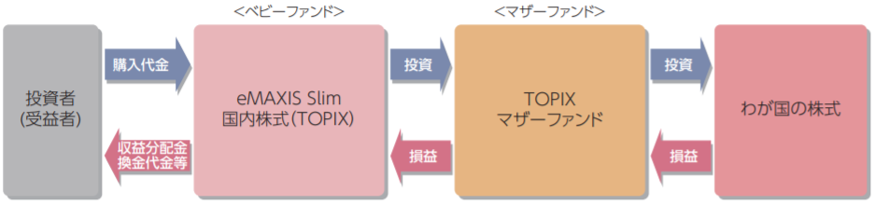 eMAXIS Slim 国内株式(TOPIX)-ファンドの仕組み