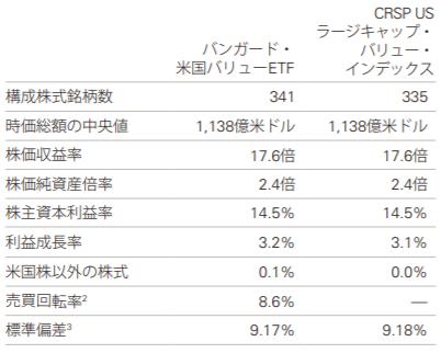 ETFの主なデータ