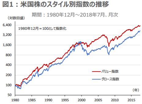 米国株スタイル別指数の推移