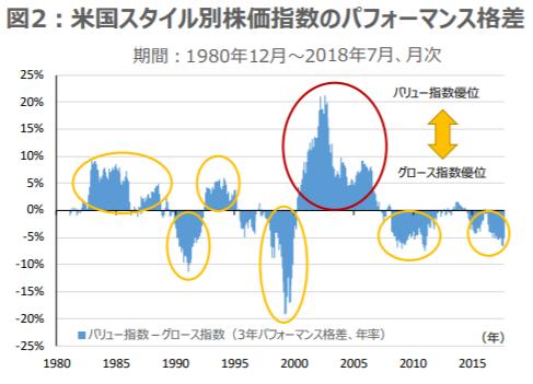 米国スタイル別株価指数のパフォーマンス格差