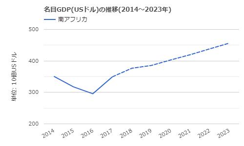 南アフリカ-名目GDPの推移2