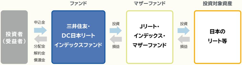 三井住友・DC日本リートインデックスファンド-ファンドの仕組み