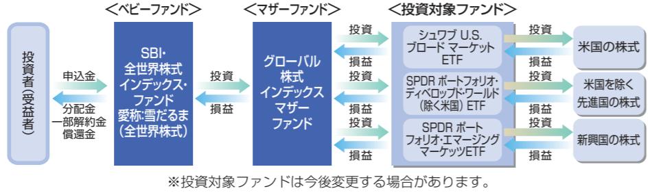 SBI・全世界株式インデックス・ファンド-ファンドの仕組み