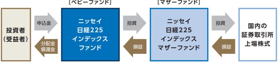 ニッセイ日経225インデックスファンド-ファンドの仕組み