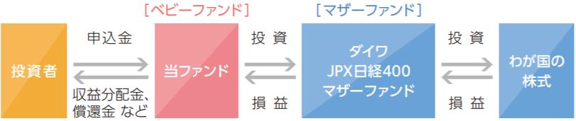 iFree JPX日経400インデックス-ファンドの仕組み